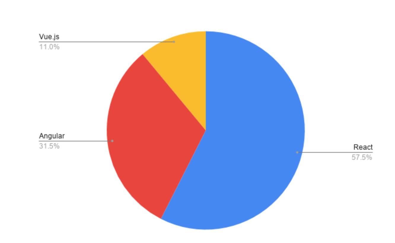 most popular frontend frameworks